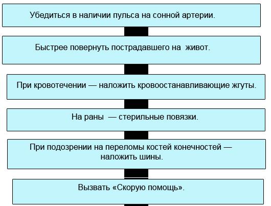 Справочник первой помощи
