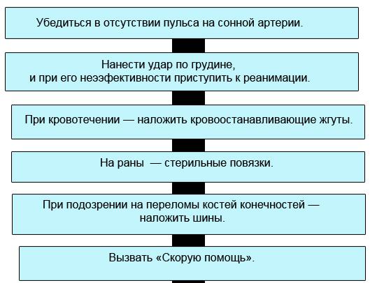 """""""Основы первой помощи"""""""